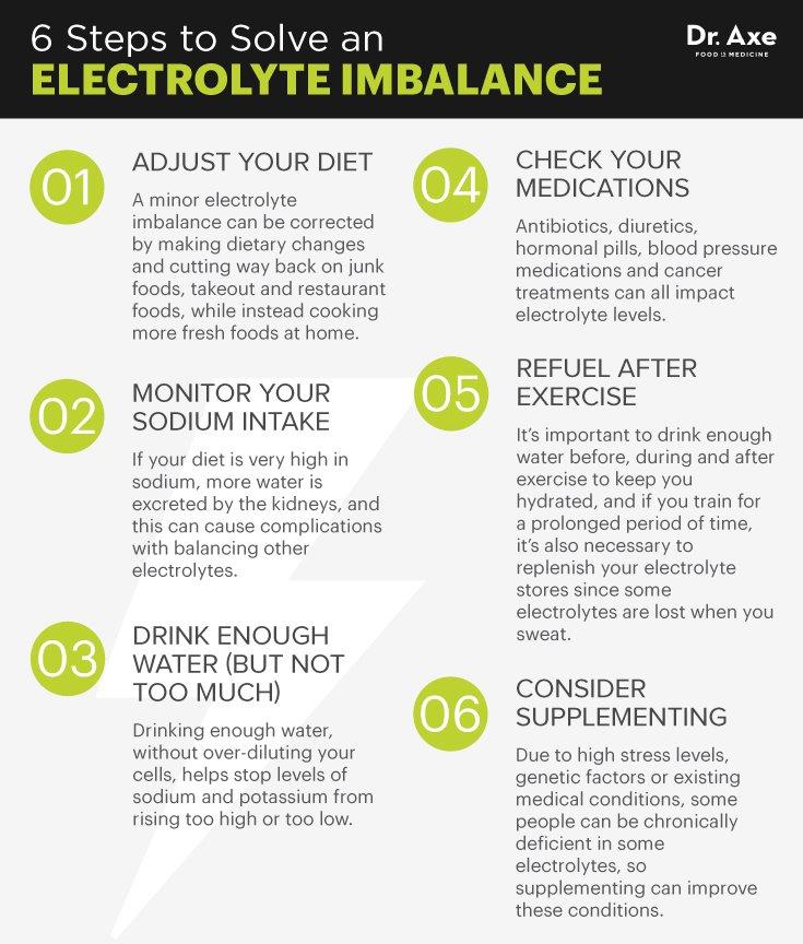 ElectrolyteGraphics2