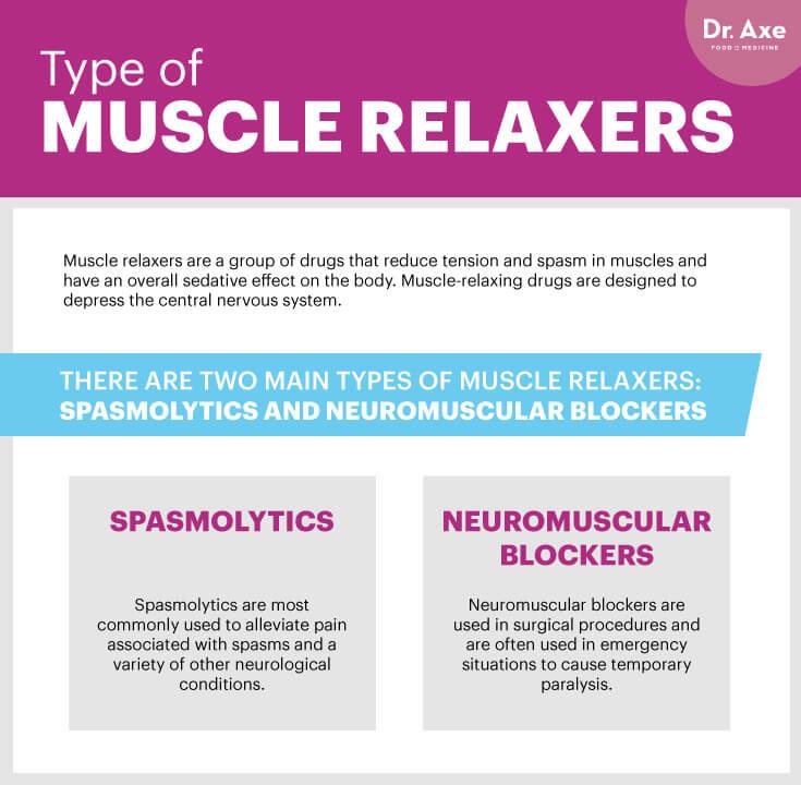 MuscleRelaxersGraphic